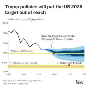Trump_carbon