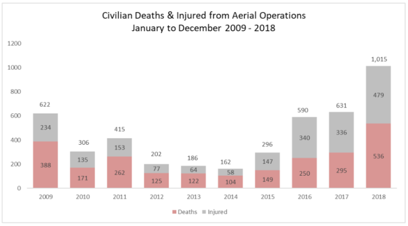 Air_Strike_Deaths_civilians_UN