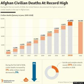 Civilian_casualties_Afghanistan