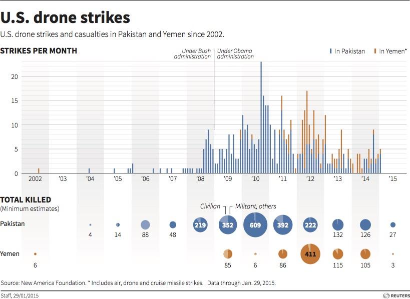 U.S. drone strikes